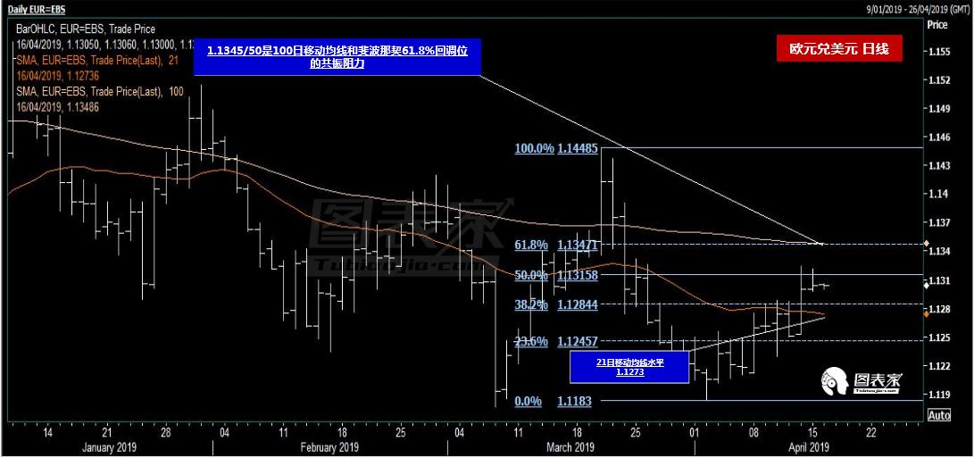 欧元兑美元窄幅波动,关注近期欧元区数据-图表家