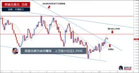 英镑兑美元依旧看涨,或涨至1.2930