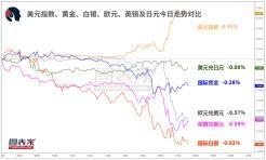 【1分钟,把握美盘交易机会】关注美元兑日元、澳元兑加元破位机会