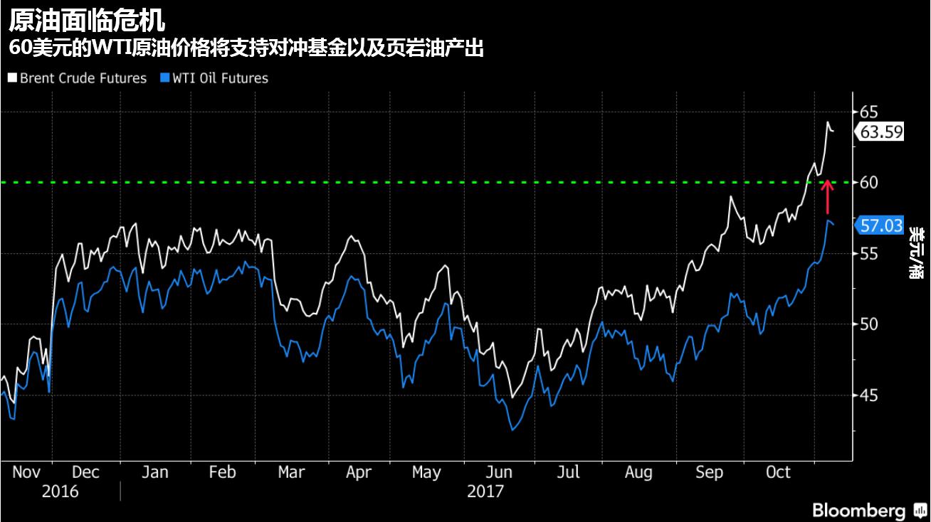 高盛:原油接下来将继续大幅波动,预期布油年底跌至58美元-图表家