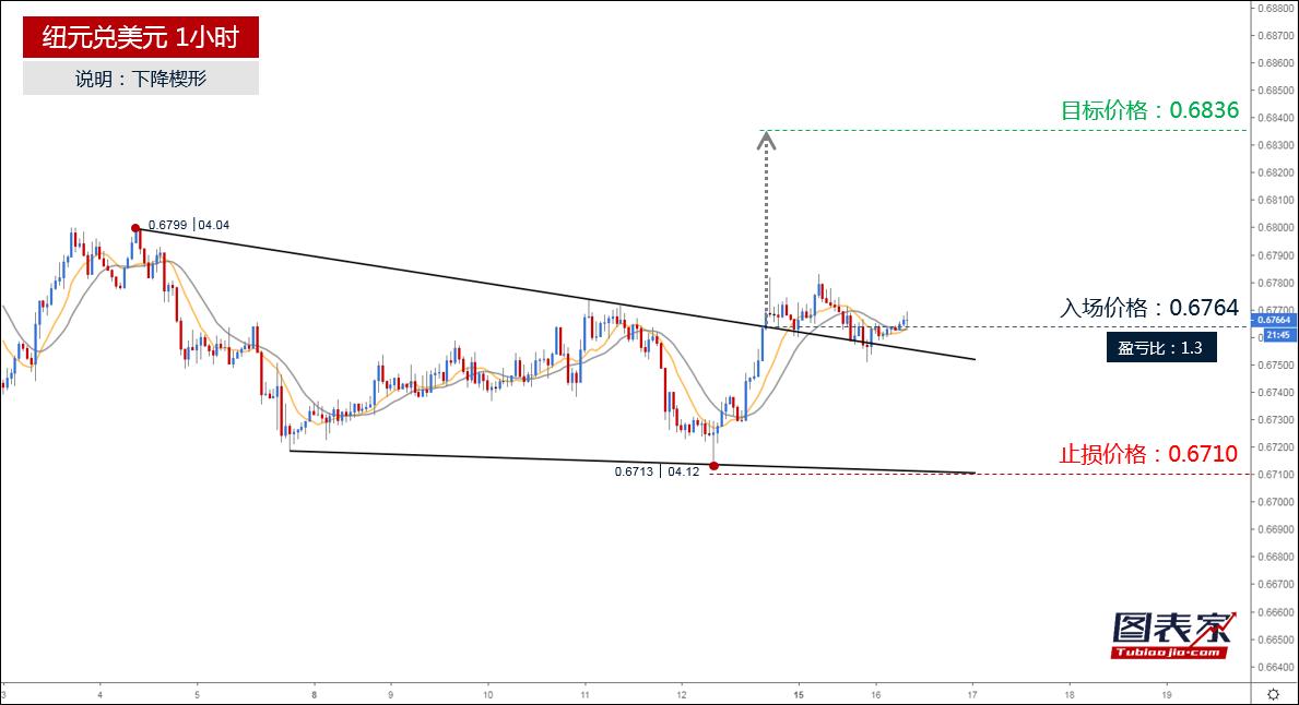 纽元兑美元突破楔形上轨,目标见0.6836-图表家
