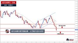 纽元兑美元受支撑走高,上方阻力见0.6490