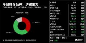 今日期货分析(09.27)