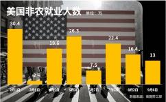 重磅:美国8月非农数据低于市场预期