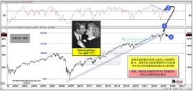 5月卖股?标普受阻,跌破趋势线支撑