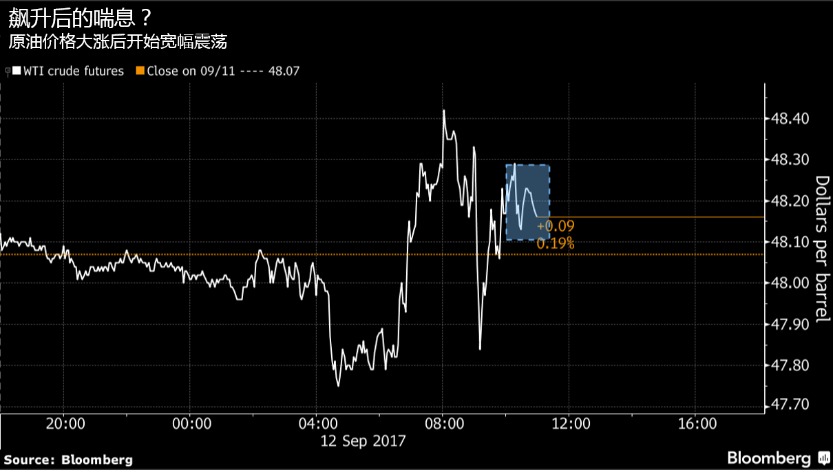 OPEC冻产+飓风双重利好原油,价格中期内将继续走高-图表家