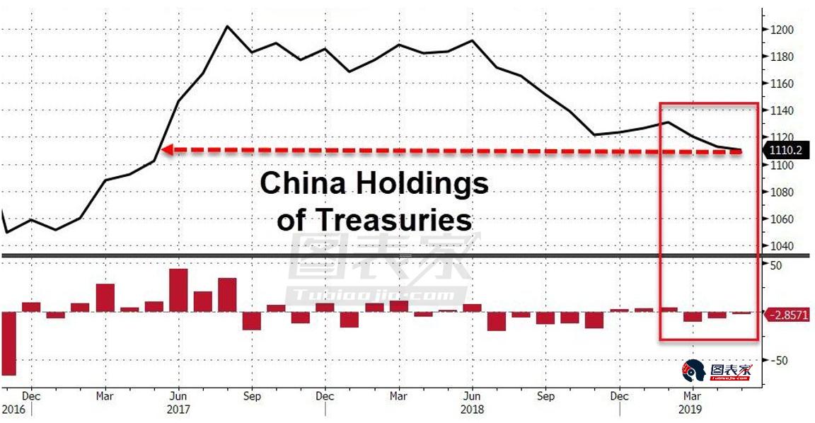 外资撤离美国市场,创连续13个月抛售美股的纪录-图表家