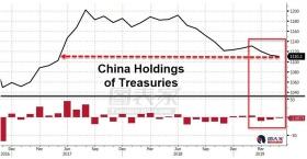 外资撤离美国市场,创连续13个月抛售美股的纪录