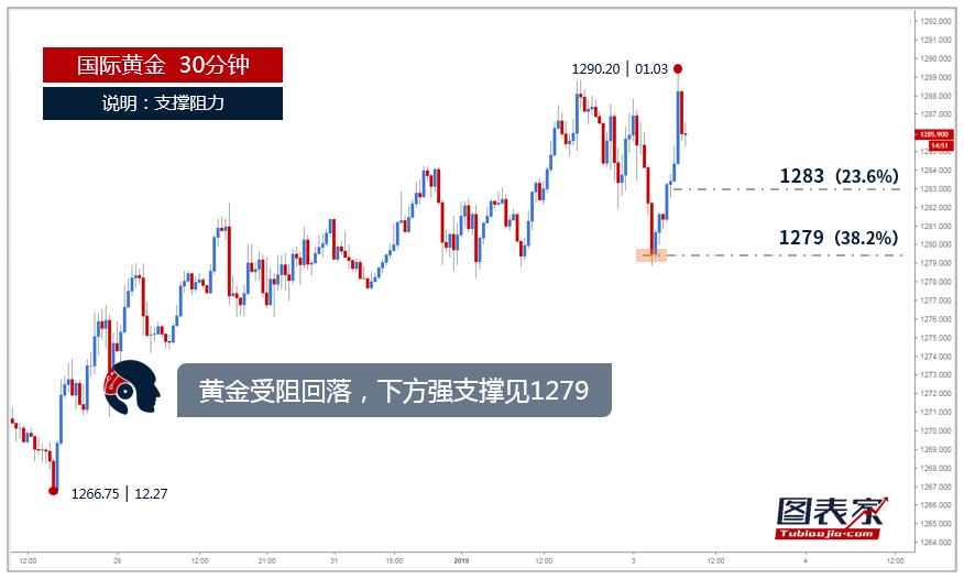 【晨报】黄金受阻回落,下方强支撑见1279-图表家