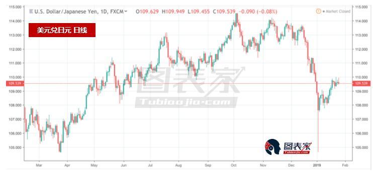 贸易风险+美元走弱=美元兑日元下跌-图表家