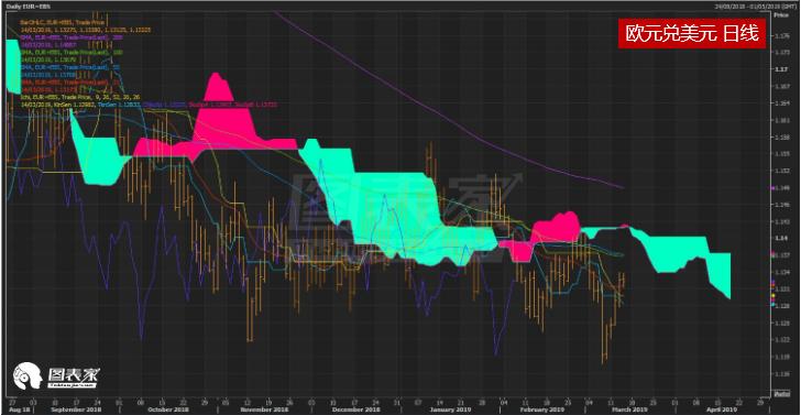欧元兑美元继续走高,短线阻力见1.1326-图表家