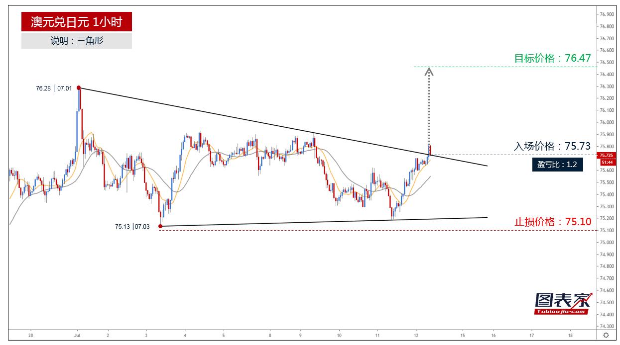 澳元兑日元突破三角形上轨,目标见76.47-图表家