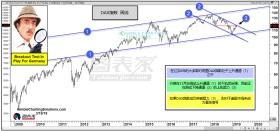若DAX指数突破通道上轨阻力,将是美股看涨信号