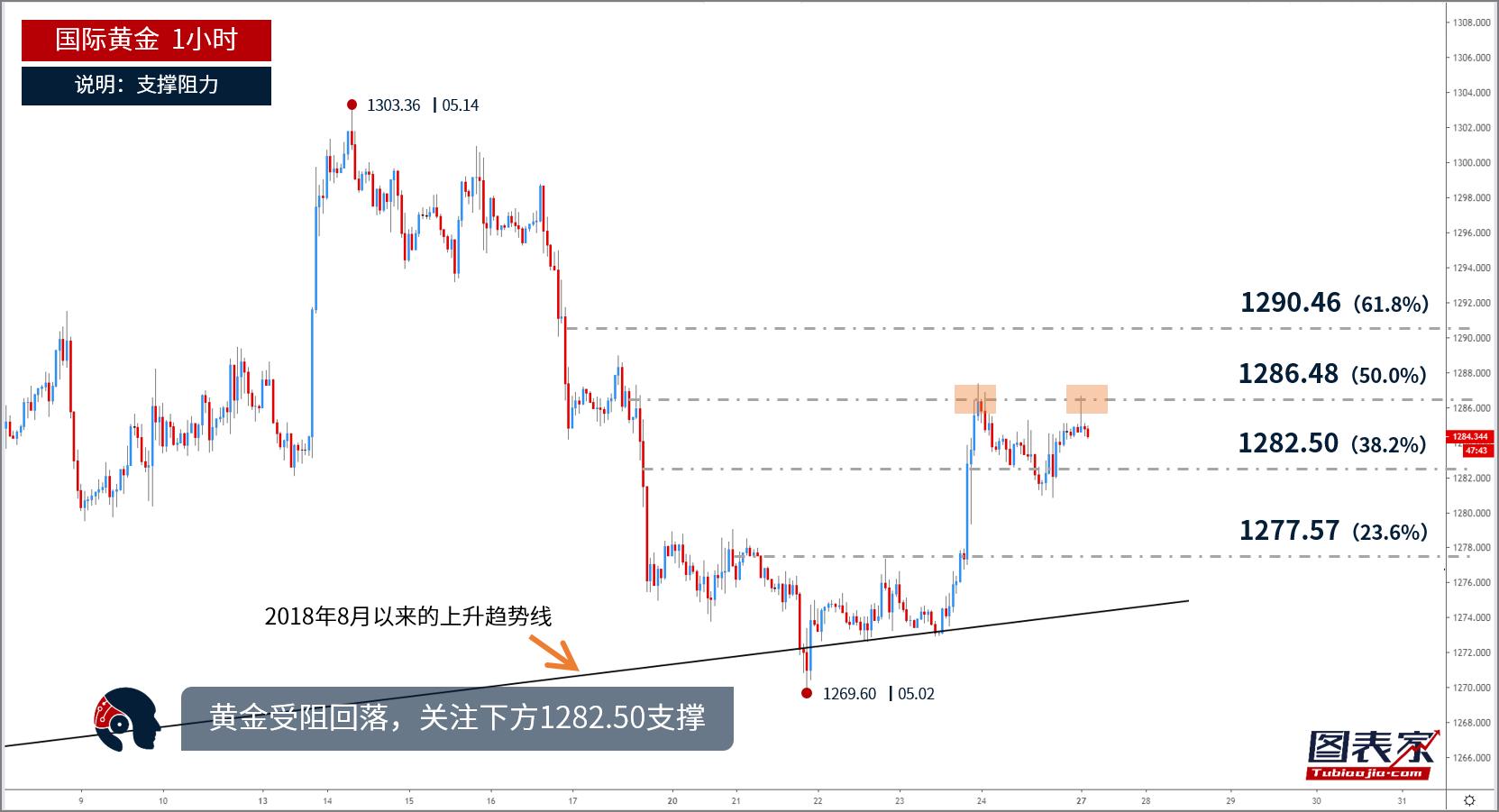 【晨报】黄金受阻回落,日内或跌至1282.50附近-图表家
