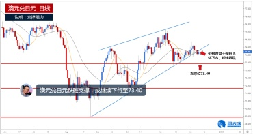澳元兑日元跌破支撑,或继续下行至73.40-图表家