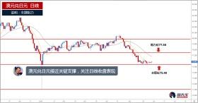 澳元兑日元接近关键支撑,关注日线收盘表现