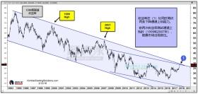 10年期利率测试25年阻力,多个市场面临重要拐点