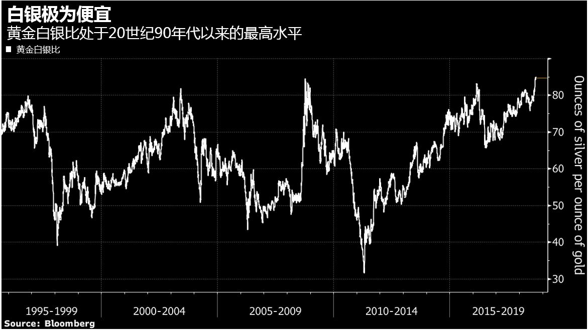 白银极为便宜 投行预期白银到年底将上涨17%