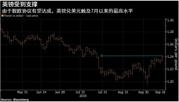 脱欧协议希望重燃,英镑兑美元创5月来最大单周涨幅