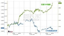 投行:尽管美股反弹,模型显示短线前景倾向负面