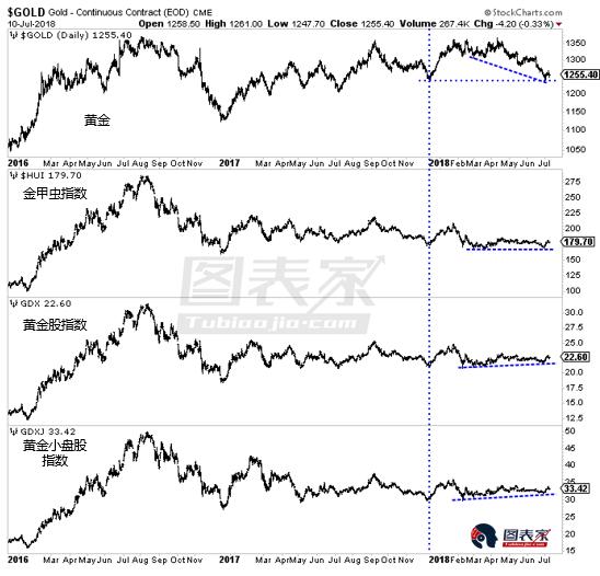 黄金股与黄金价格关系:技术面看涨金价?