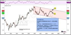 美元/黄金比率测试年内低点支撑,或推升黄金走高