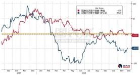 角色转换,市场预期欧央行较美联储鹰派