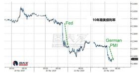 10年期利率大跌,警告衰退即将来临