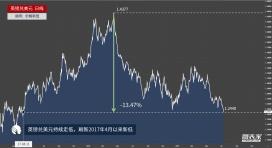 英镑兑美元快速下挫,刷新2017年4月以来低点
