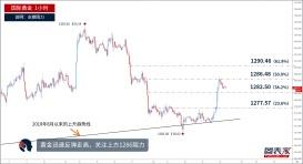 【晨报】黄金快速走高,或涨至1286