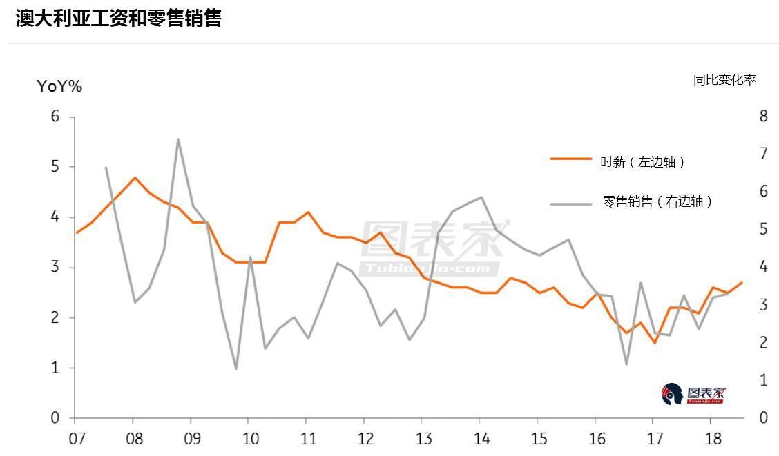 ING:澳洲房市仍未见起色,但工资和零售销售回升-图表家