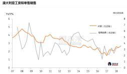 ING:澳洲房市仍未见起色,但工资和零售销售回升