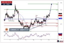 白银、原油及欧元今日分析(2019.06.14)