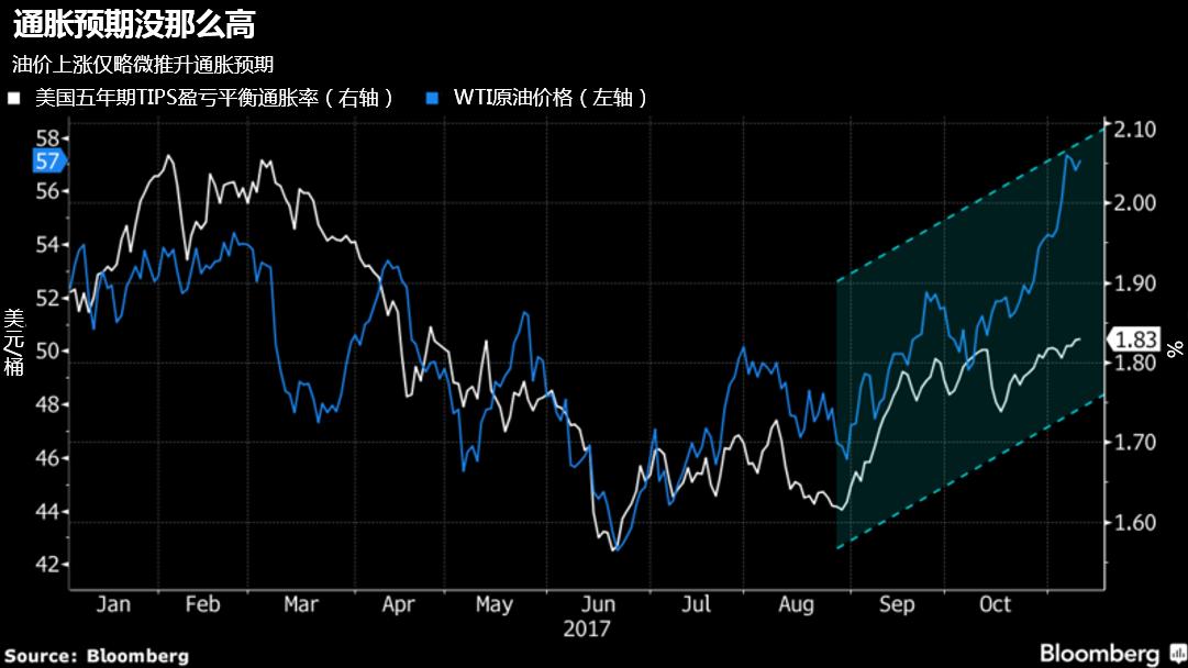 美国长期通胀风险恐被低估,油价上涨将增强美联储加息底气-图表家