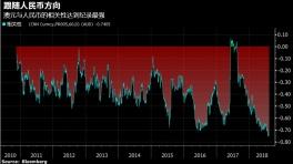 中美贸易战威胁殃及澳元,即使跌破0.70也无需惊讶