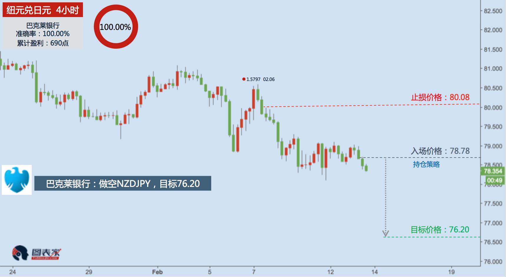 投行策略:做空NZDJPY,目标76.20-图表家