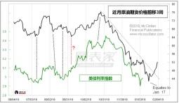 如何预测美债利率?原油价格暗示利率将于本周见底