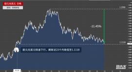 欧元兑美元短线走低,刷新23个月新低