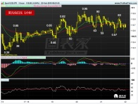 美元兑日元横盘震荡,关注111.13阻力破位