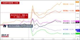 2月非农低于预期,数据公布后各品种市场表现