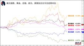 【1分钟,把握美盘交易机会】关注纽元兑日元,纽元兑美元破位机会