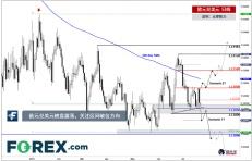 欧元兑美元横盘震荡,关注区间破位方向
