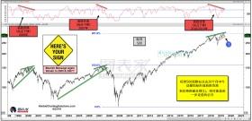 标普酝酿20个月看跌背离,关注价格测试趋势线支撑