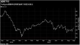 全球最大石油交易商:布油或在未来6个月跌至50美元