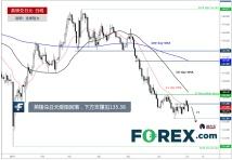 英镑兑日元受阻回落,下方支撑见135.38
