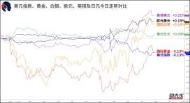 【1分钟,把握美盘交易机会】关注纽元兑瑞郎,英镑兑日元破位机会