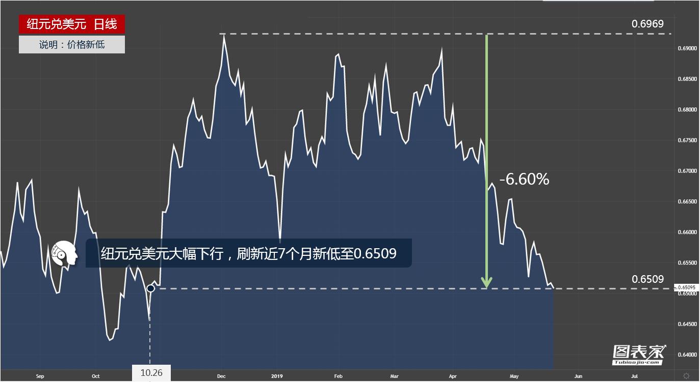 纽元兑美元快速下行,刷新近7个月低点-图表家