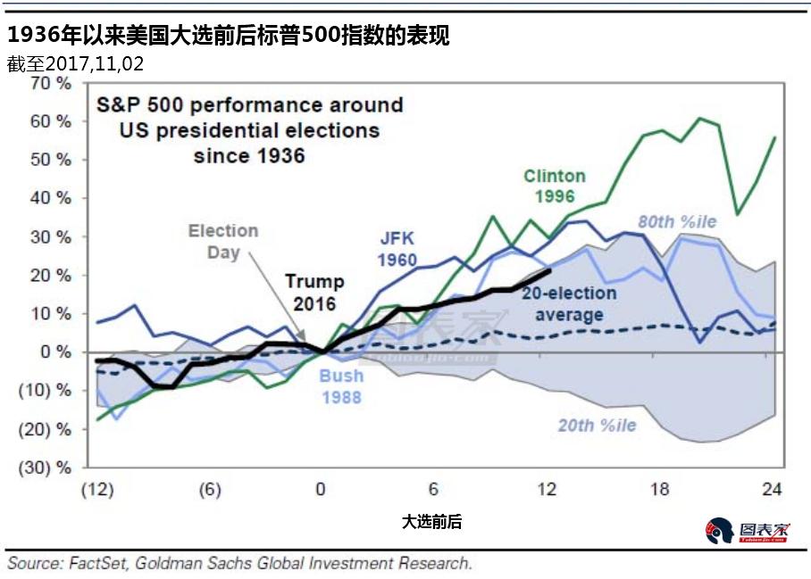 特朗普当选一周年,当初预言市场崩盘之人被打脸-图表家