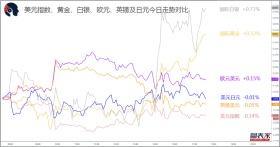 【1分钟,把握美盘交易机会】关注欧元兑澳元,英镑兑日元破位机会