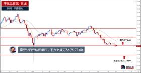 澳元兑日元依旧承压,下方支撑位见72.75-73.00